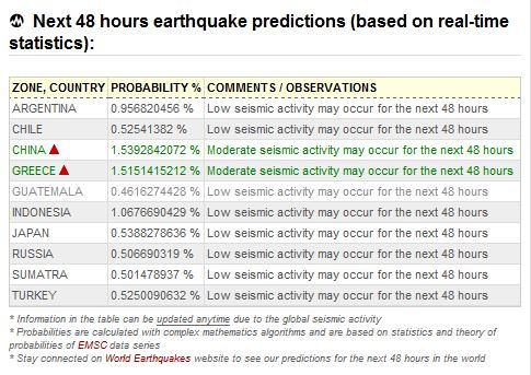 Σεισμός Νέο σεισμό έως 6 ρίχτερ προβλέπουν στην Ελλάδα εντός 48 ωρών! (Εικόνες)
